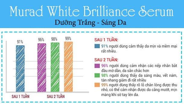 Serum Dưỡng Trắng Và Sáng Da Murad White Brilliance